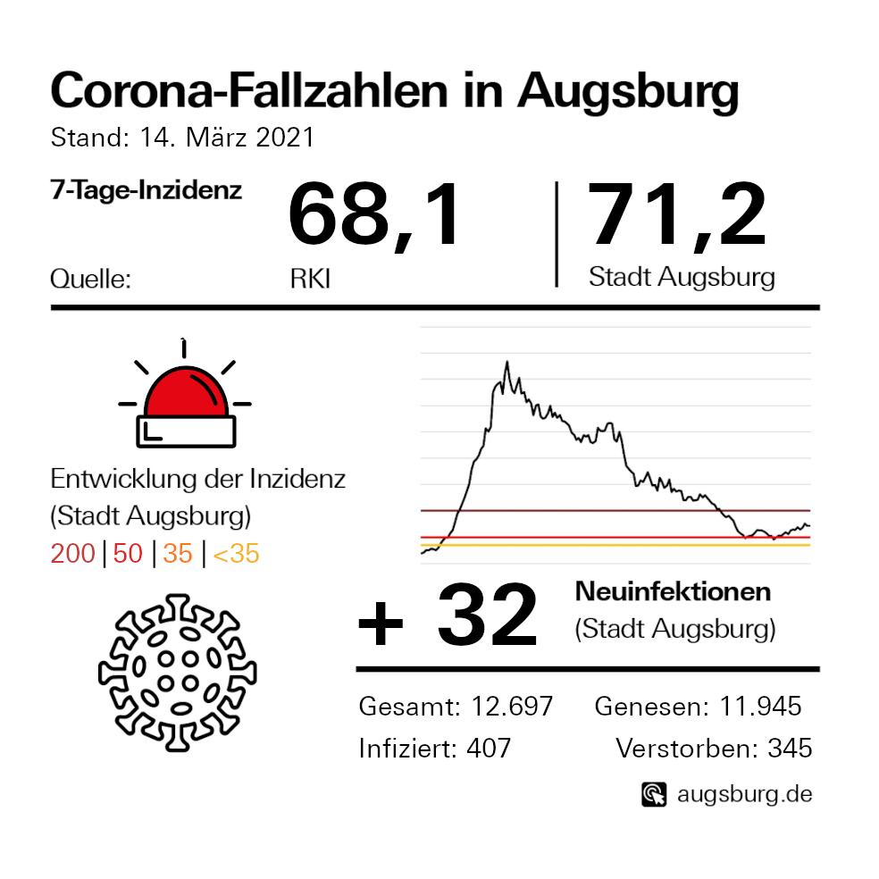 Stadt Augsburg Corona-Karte