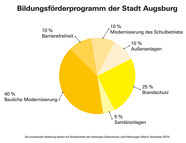 Das programm stadt augsburg for M belh user augsburg